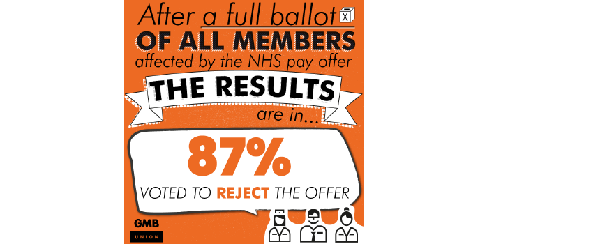 NHS members Vote to reject offer