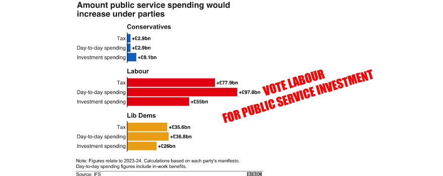 Vote for investment and Vote Labour says GMB union